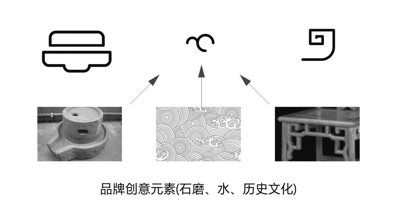 玉亨元品牌形象設計